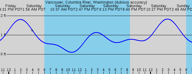 Sorry tide depth graphs only, please select another station.